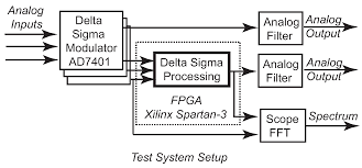 jlpea free full text hardware efficient delta sigma based