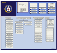 Which Is The Most Recently Created Cabinet Department Central Intelligence Agency Wikipedia
