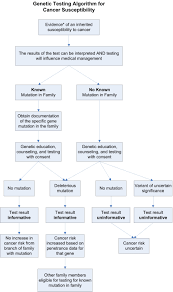 cancer genetics risk assessment and counseling pdq u2014health