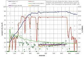 toyota prius petrol consumption graphics of average fuel economy vs speed priuschat