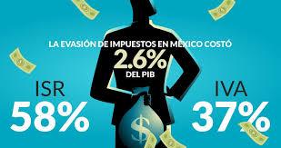 iva en mexico 2016 la evasión de impuestos durante 2016 costó a méxico el 2 6 del pib
