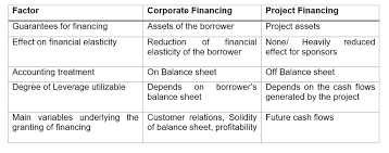Project Finance Term Sheet Exle by Project Finance A Primer On The Project Finance Industry