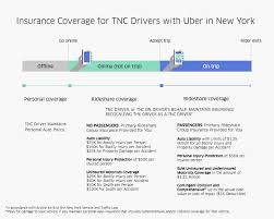 pursuant to new york s ridesharing laws uber transportation network company driver partners tnc drivers are covered by uber s group ridesharing insurance