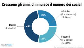 si e social chi sono gli italiani che usano social e messenger