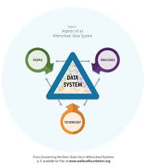 connecting the dots data use in afterschool systems wallace