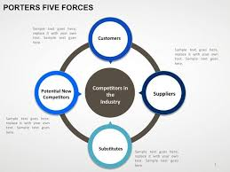porter five forces powerpoint template 25 best ideas about 5