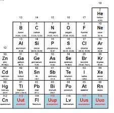 Getting To Know The Periodic Table Worksheet Discovery And Assignment Of Elements With Atomic Numbers 113 115