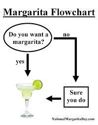 Margarita Meme - margarita flowchart meme hilarity ensues pinterest flowchart