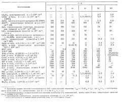 material thermal conductivity table physical magnitudes