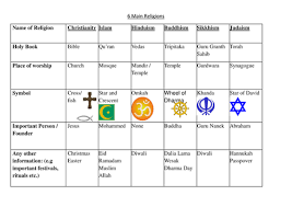 6 main religions by bonjourmadame teaching resources tes