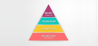 gis salary expectations climb the gis career ladder gis geography