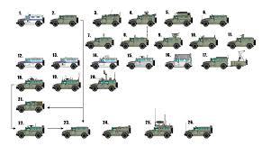 gaz tigr rosyjski samochód opancerzony gaz 2330 tigr u2013 wersje podstawowe i