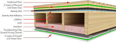 Soundproof Basement Ceiling by How To Build A Soundproof Home Theater Build A Soundproof Wall 4