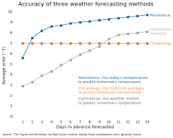 visualization of the week forecasting we can only forecast the weather a few days into the future dr