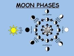 52 best moon phases images on pinterest teaching science
