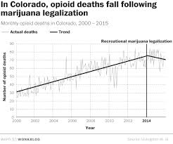 In Legal Marijuana Is Saving Lives In Colorado Study Finds The
