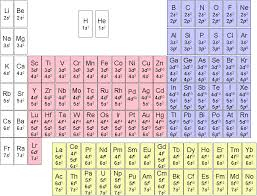 Oxidation Numbers On Periodic Table Chem481c1