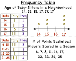 what is a frequency table what is a frequency table printable summary virtual nerd