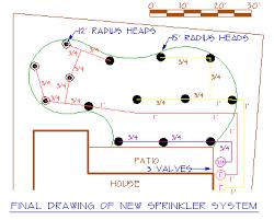 Sprinkler System Cost Estimate by Home Lawn Sprinkler Systems Design Lawn Care