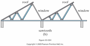 Prefabricated Roof Trusses Roof Trusses 0300261 Jpg 224 111 Cubierta Dentada Metalica