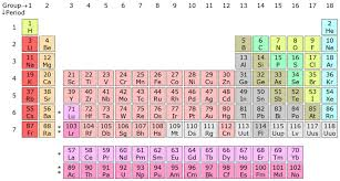 show me the periodic table modern periodic table its significance elements of periodic