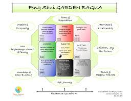 beautiful feng shui by fengshui compass on home design ideas with