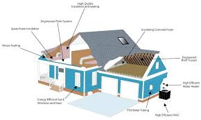 green home builders build a green home building by making homes more energy efficient