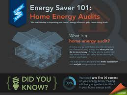 home weatherization department of energy a home energy audit is the first step to saving energy and money our energy