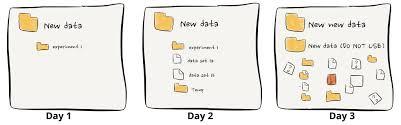 how not to organise data u2013 errantscience