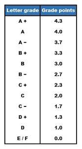 how grades work in canadian universities mastersportal eu