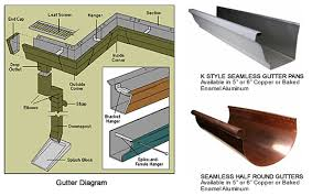 Gutter Installation Estimate by Gutter Installation Replacement Island Ny All In