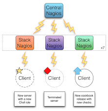 sensu a monitoring framework portertech