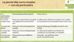 Modifier Un Escalier by Le Nombre Du Nom Bien écrire