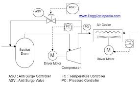 typical pfd for centrifugal compressor systems enggcyclopedia
