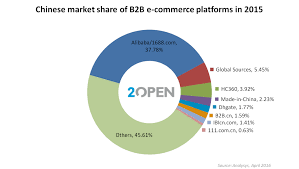 alibaba target market how to sell b2b online in china 2open china ecommerce tmall partner