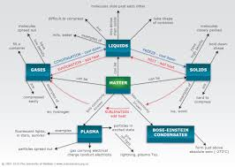 What Is A Bubble Map States Of Matter Concept Map U2014 Science Learning Hub