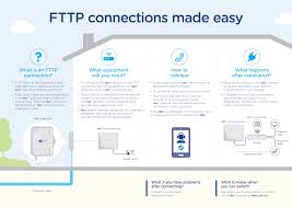 nbn technology 101 what is fttp nbn australia u0027s new
