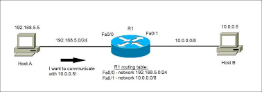 what is routing table routing table explained ccna