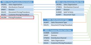 sap document types table sap sales pricing data 1 tom larsen s blog