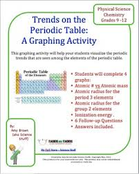 periodic trends graphing activity periodic table trends and purpose