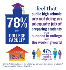 Challenge Not Working Rising To The Challenge Survey Part Two Employers And College