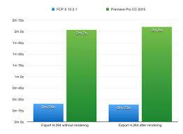 final cut pro vs gopro studio final cut pro x vs adobe premiere pro performance test final cut