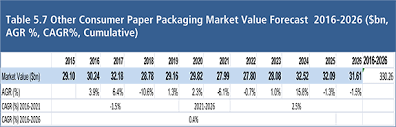 wrapping paper companies paper packaging market forecast report 2016 2026 mat0027