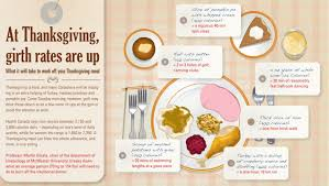what s your thanksgiving meal worth in exercise healthy