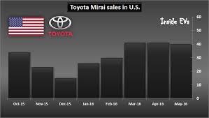 toyota us sales toyota mirai sales in u s hits milestone of 250 hyundai tucson
