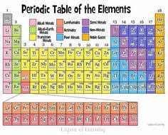 printable periodic table for 6th grade periodic table elements explained periodic table chemistry and