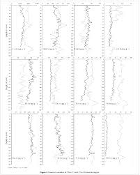 geochemistry of core sediments from tropical mangrove region of