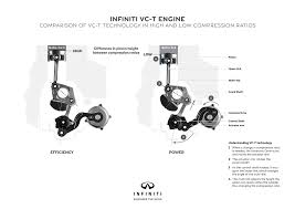 infiniti u0027s new vc t changes the rules of small turbocharged