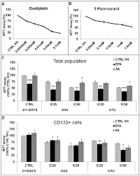 sensitivity of colo 320 dm total population and cslcs cells