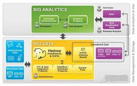 pattern analysis hadoop use of big data analytics in hadoop hadoop training in hyderabad